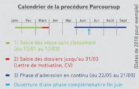 Calendrier de la procédure Parcoursup